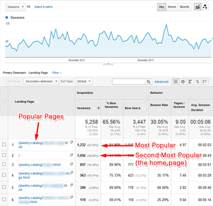 Google Analytics: Landing Page Report 1092-ga-landing-page-chart-popular-pages-9