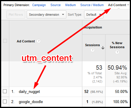 Google Analytics: Reading Campaign Reports 1097-google-analytics-content-report-table-31