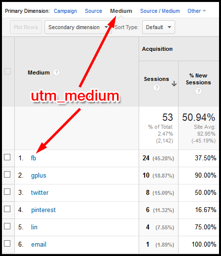 Google Analytics: Reading Campaign Reports 1097-google-analytics-medium-report-table-30