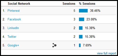 Google Analytics: Reading Campaign Reports 1097-google-analytics-social-report-table-55
