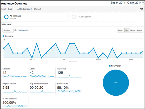Google Analytics: Segmenting Mobile Traffic 1101-audience-overview-58