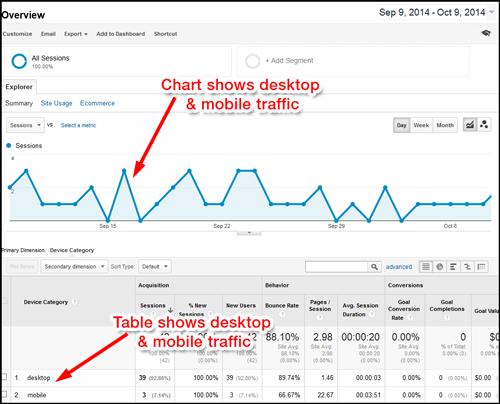 Google Analytics: Segmenting Mobile Traffic 1101-google-analytics-mobile-overview-39