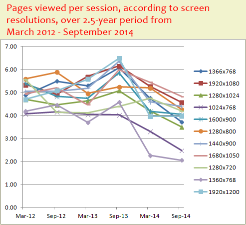 Most Popular Desktop Screen Resolutions for 2014 1102-pages-viewed-by-screen-resolution-82