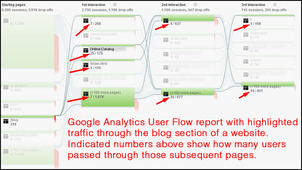 Google Analytics Users Flow Report 1107-user-flow-traffic-through-page-36