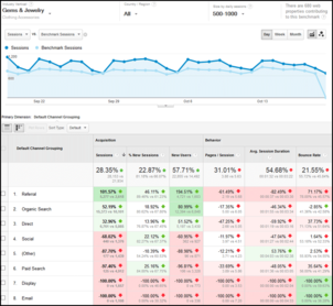 Google Analytics Benchmarking Channels Report 1108-gems-jewelry-benchmark-report-55