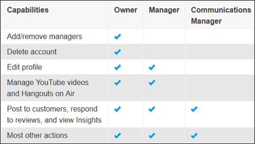 Google My Business: Managers 1128-manager-roles-58