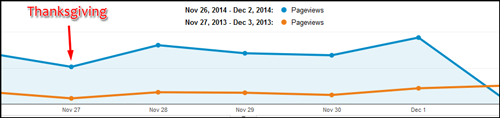 2014 Website Activity for Black Friday, Cyber Monday, and November 1138-thanksgiving-chart-0