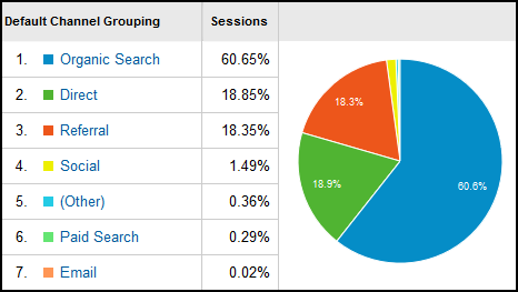2014 Holiday Season Website Statistics 1149-ga-aquisition-channels-38