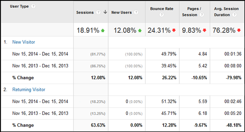 2014 Holiday Season Website Statistics 1149-ga-new-vs-returning-38