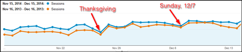 2014 Holiday Season Website Statistics 1149-google-analytics-sessions-overview-3
