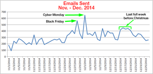 Email Marketing Stats From 2014 Holiday Season 1157-holiday-emails-sent-96