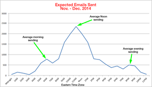 Email Marketing Stats From 2014 Holiday Season 1157-holiday-expected-email-times-4