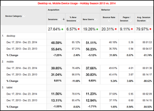 Website Session Stats from 2014 Holiday Season 1158-holiday-2014-desktop-vs-mobile-77