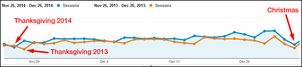 Website Session Stats from 2014 Holiday Season 1158-holiday-2014-sessions-84