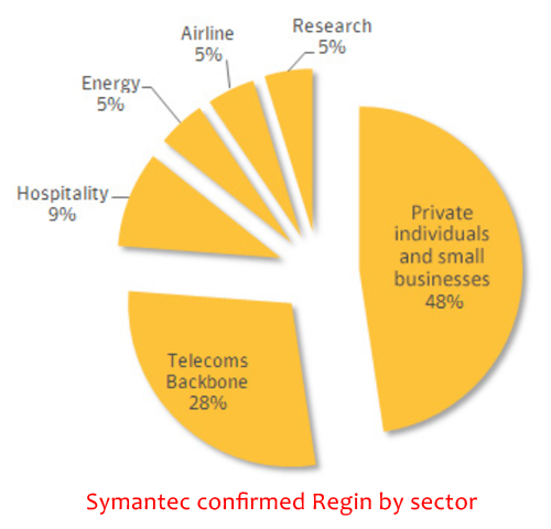 Regin: A Real Threat For Anyone Outsourcing 1161-confirmed-regin-infections-by-sector-89