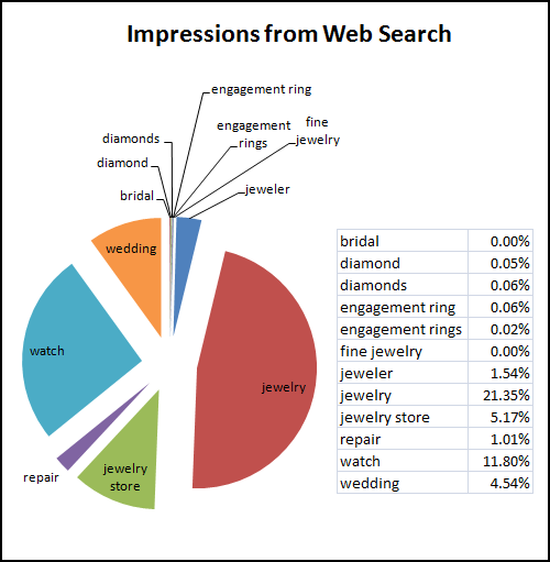 November and December 2014 Web Keyword Data for Retail Jewelers 1163-keyword-impressions-web-99