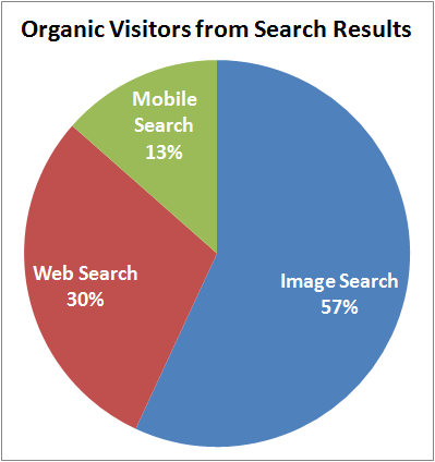 November and December 2014 Web Keyword Data for Retail Jewelers 1163-organic-visitors-from-search-48