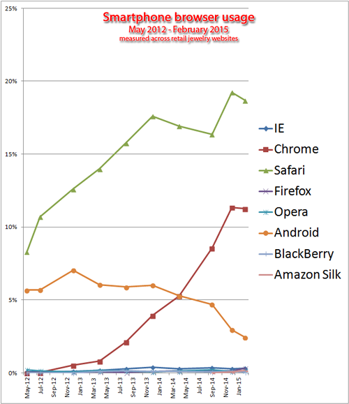 Browser Usage Statistics for the Retail Jewelry Industry, 2014-2015  1216-smartphone-browser-breakdown-82