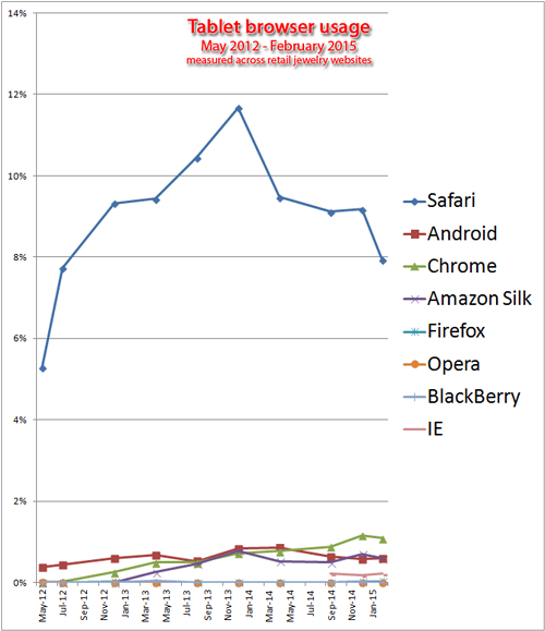 Browser Usage Statistics for the Retail Jewelry Industry, 2014-2015  1216-tablet-browser-breakdown-92