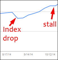 Measured Results After Adding Schema.org Microdata To a Website 1221-index-drop-and-stall-63