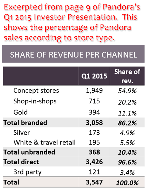 Pandora Plans For Higher Profits Despite The Poor Treatment Dished To Retailers 1256-pandora-sales-by-store-type-55