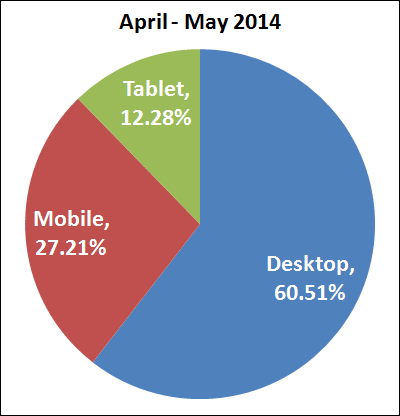 30-Days After Google Mobile Update: The Results Are In 1261-desktop-mobile-tablet-april-2014-51