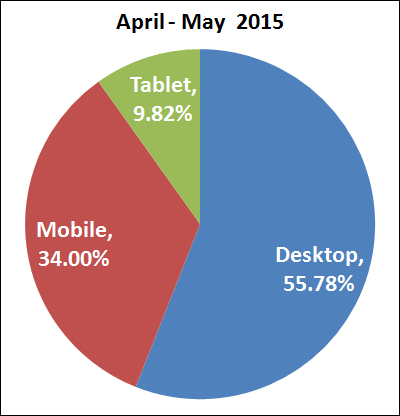30-Days After Google Mobile Update: The Results Are In 1261-desktop-mobile-tablet-april-2015-25