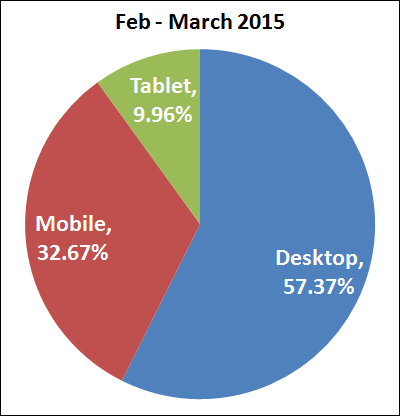 30-Days After Google Mobile Update: The Results Are In 1261-desktop-mobile-tablet-feb-2015-24