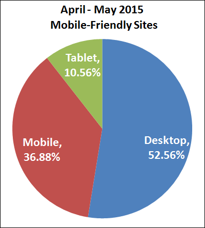 30-Days After Google Mobile Update: The Results Are In 1261-pie-chart-mobile-sites-94