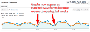 Comparing Current and Past Analytic Data: Practical SEO Guide 1292-matched-waveforms-52