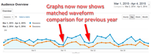 Comparing Current and Past Analytic Data: Practical SEO Guide 1292-matched-waveforms-previous-year-7