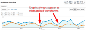 Comparing Current and Past Analytic Data: Practical SEO Guide 1292-mismatched-waveforms-39