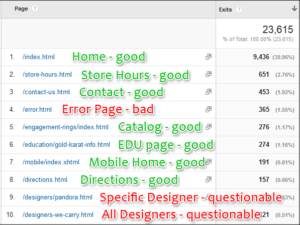 Exit Pages: Practical SEO Guide 1308-exit-page-report-89