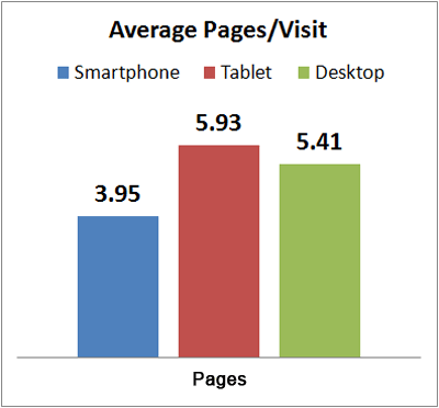 Early 2013 Holiday Season Mobile vs. Desktop average-pages-per-visit