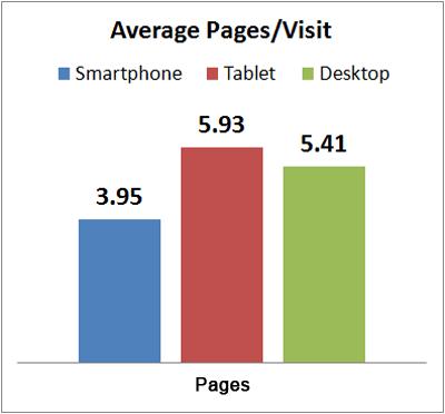 Early 2013 Holiday Season Mobile vs. Desktop average-pages-per-visit