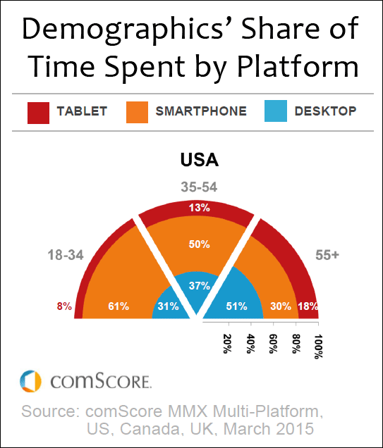 Business Considerations In Light Of Mobile Device Usage Trends 1338-comscore-platform-usage-47