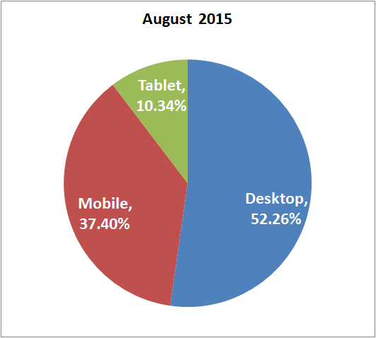 Business Considerations In Light Of Mobile Device Usage Trends 1338-mobile-usage-august-2015-57