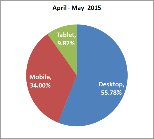 Business Considerations In Light Of Mobile Device Usage Trends 1338-mobile-usage-may-2015-68