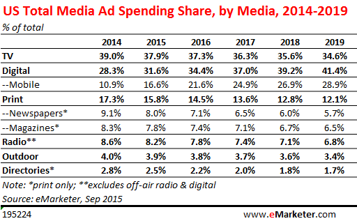 Shifting Away From Traditional Media to Smarter Digital Ad Spending 1342-us-total-media-ad-spending-share-by-media-23