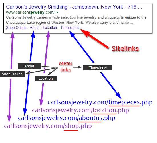 Carlsons Jewelry Smithing Website Review 1350-sitelinks-65