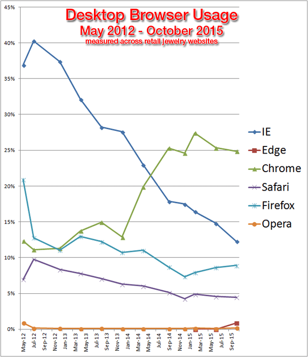 Browser Usage Statistics for the Retail Jewelry Industry, 2014-2015  1372-desktop-browser-usage-65