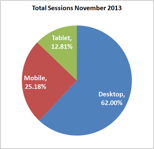Comparison of Total User Sessions Between November 2014 and 2015 1396-total-sessions-nov-2013-85
