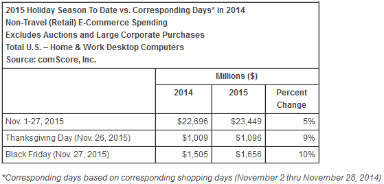 Organic Traffic Results For Thanksgiving and Black Friday Weekend 2015 1397-comscore-report-62