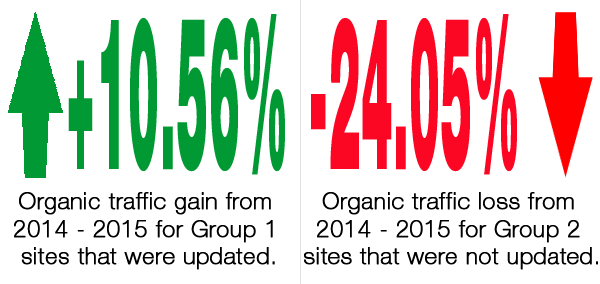 Comparison of Organic New Users Between November 2014 and 2015 1406-traffic-changes-44