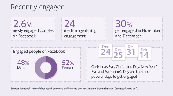 The Majority of Couples Get Engaged on Christmas Eve 1417-fb-engagement-data-98