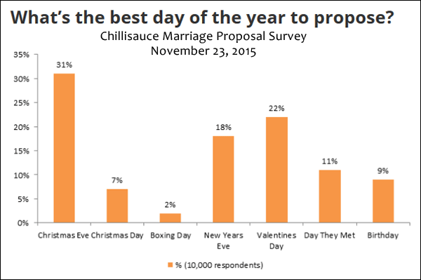 The Majority of Couples Get Engaged on Christmas Eve 1417-marriage-proposal-survey-72