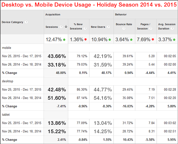 Website Session Stats from the 2015 Holiday Season 1421-device-usage-90