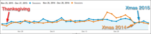 Website Session Stats from the 2015 Holiday Season 1421-holiday-website-sessions-82