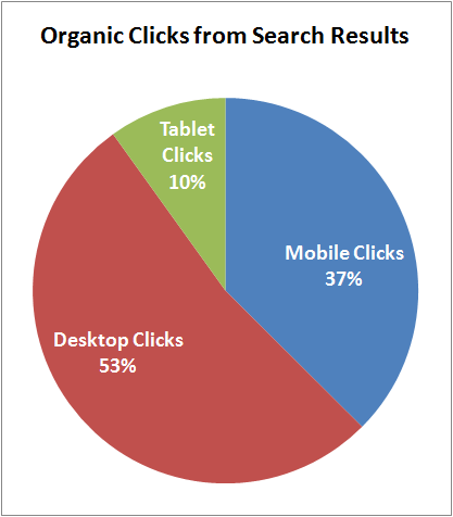 Holiday Season 2015 Search Impression and Click Results for Retail Jewelers 1422-device-type-clicks-56