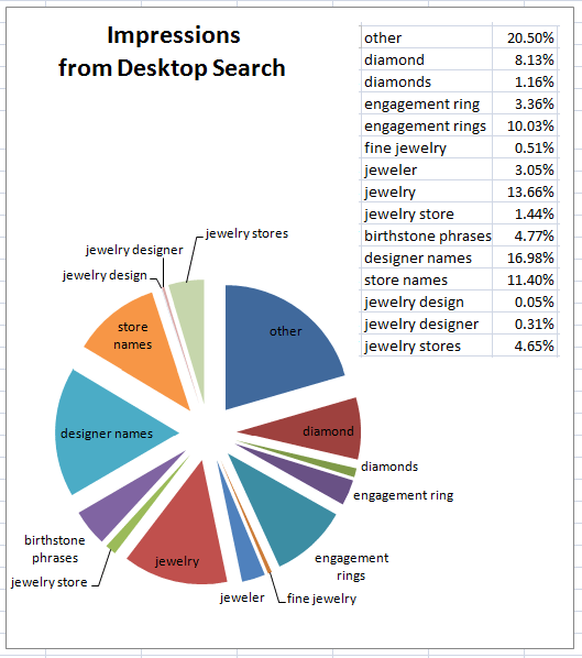 Holiday Season 2015 Keyword Data from Desktop Search Impressions and Clicks 1423-desktop-impressions-26